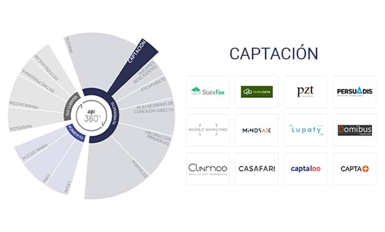 captacion-proptech-property