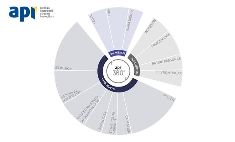 categorias-mapa-proptech-2021-property