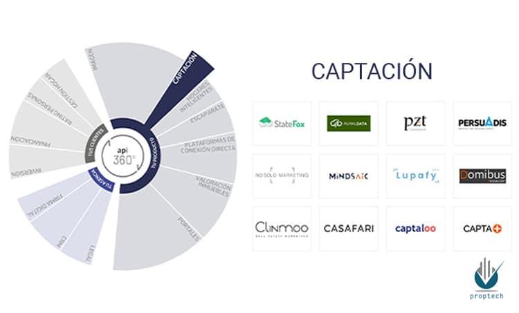 pzt-captacion-proptech-property