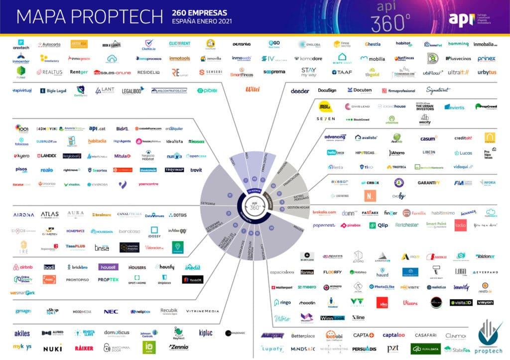 Mapa-proptech-property